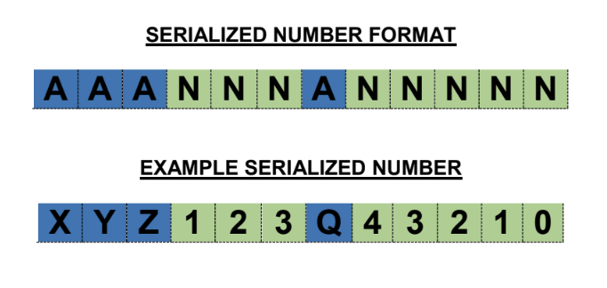 Serialized Number Format